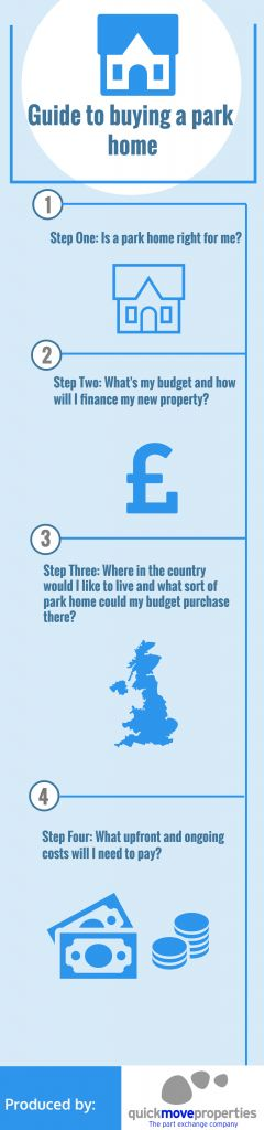 Step Two Whats My Budget And How Will I Finance New Property
